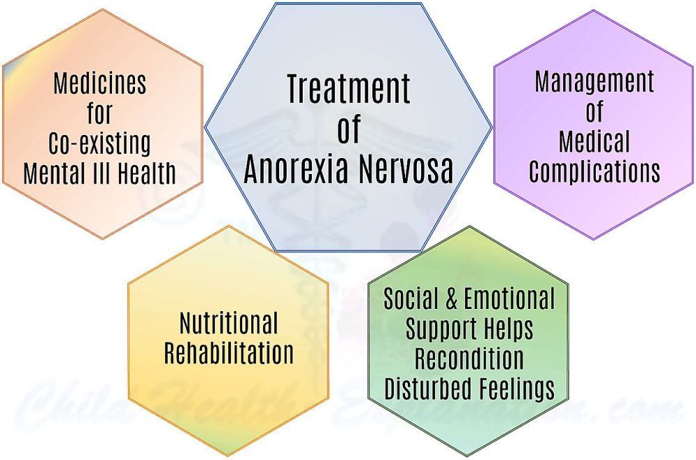 anorexia-nervosa-treatment